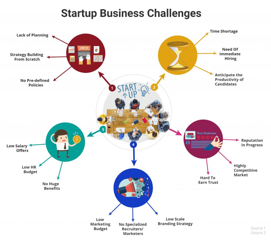 Startup Mindsets of Hiring Ideal Candidates